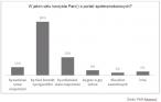 Czego Polacy szukają na portalach społecznościowych?