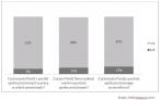 Jak Polacy korzystają z portali społecznościowych?