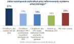 Podobny procent Polaków chce likwidacji ZUS lub OFE