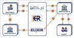 schemat działania usługi BILIX