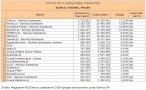 Biznes, finanse i prawo, październik 2008 - Źródło: Megapanel PBI/Gemius
