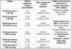 Cennik pakietów internetowych w Plusie