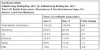 Czołowi producenci smartfonów (OEM) w USA