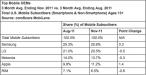 Najpopularniejsi producenci telefonów w USA