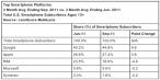 Czołowe platformy smartfonów w USA wg. comScore