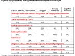Czynniki wpływające na wiarygodność serwisów społecznościowych