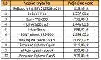 Najpopularniejsze czytniki e-booków wg Ceneo