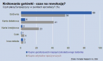 Czym płacą Europejczycy w punktach sprzedaży