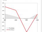 Dynamika przychodów rynku IT w Polsce na tle świata, 2007-2010