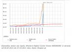 Dynamika zmian cen dysku Western Digital Caviar Green WD20EARX w okresie od 30.07.2011 do 27.10.2011 roku
