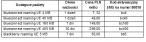 Cennik pakietów danych w roamingu w Erze
