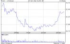 Miesiąc Facebooka na NASDAQ