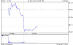 Dwa dni Facebooka na NASDAQ