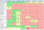 Tabela porównania planerów podróży