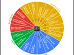 Zarząd wyszukiwarkowego giganta na Google+