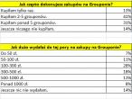 Wyniki ankiety przeprowadzonej przez Groupon