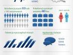 E-commerce w Praktyce - infografika
