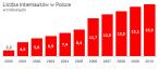 Na koniec października 2010 roku liczba internautów wynosiła prawie 16 mln