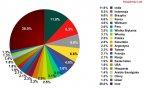 Kraje, z których pochodzi najwięcej spamu, luty 2012 r.