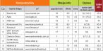 Szczegółowe wyniki w kategorii Komputery/Gry