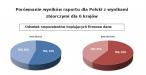 Kopiowanie firmowych danych w Polsce i na świecie