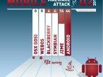 Zagrożenia mobilne w II kwartale 2011