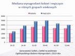Mediana wynagrodzeń wg wieku