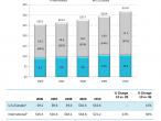 Dane MPAA dot. wpływu ze sprzedaży biletów