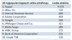 Organizacje, pod które najczęściej podszywają się phisherzy