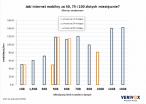 Jaki internet mobilny? - oferty z modemem