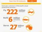 Kto korzysta z Office 365 - infografika