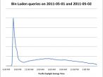 Zapytania o Osamę bin Ladena