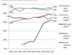 Popularność usług w internecie