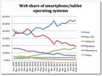 Popularność platform mobilnych wśród internautów
