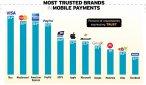 Zaufanie do popularnych firm w związku z mobilnymi płatnościami