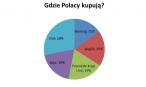 Gdzie Polacy najchętniej kupują?