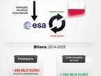 Polska w ESA - gdzie są korzyści?