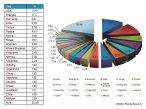 Procentowy udział poszczególnych krajów w produkcji spamu w I kwartale 2009 r.
