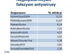 Najpopularniejsze fałszywe antywirusy