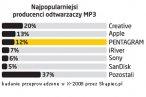 Najpopularniejsi producenci odtwarzaczy mp3 - październik 2008