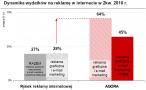 Dynamika wydatków na reklamę w II kw. 2010