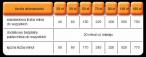 Szczegóły oferty dodatkowych minut w Orange