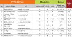 Szczegółowe wyniki w kategorii RTV/AGD