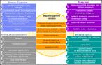 Cztery scenariusze IBM odnośnie rynku telekomunikacyjnego