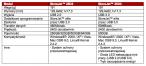 Specyfikacja przenośnych dysków StoreJet 25D2 i StoreJet 25D3
