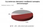 40% internautów nie wie czy wziąć udział w Spisie Powszechnym przez internet