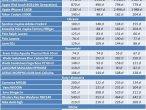 Ceny poszczególnych produktów w różnych krajach