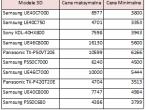 Popularne telewizory 3D wg Ceneo