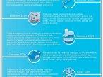 Infografika: Szkodliwe oprogramowanie w historii Twittera