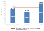 Analiza dostępu do internetu (40 Mb/s)